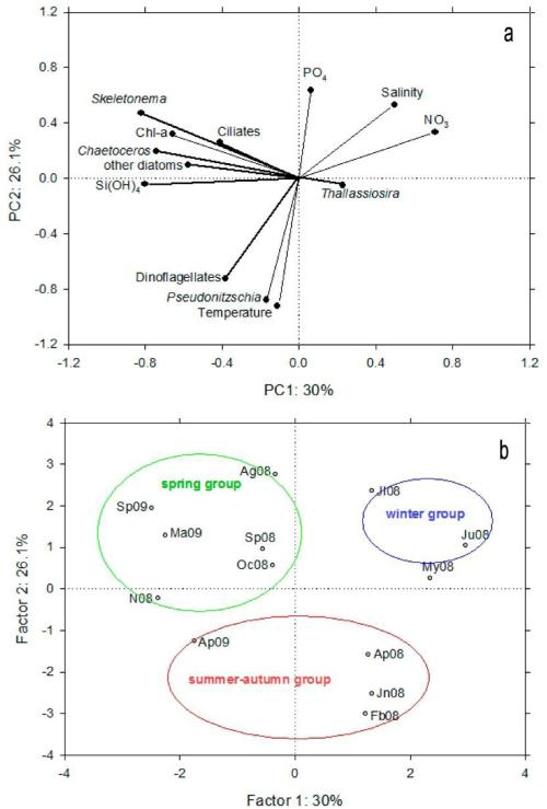 small resolution of figure 10 principal component analysis pca a ordination diagram of the physical and chemical temperature salinity and inorganic nutrients correspond
