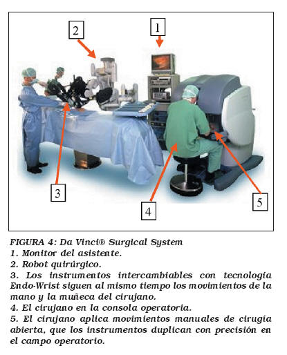Ciruga laparoscpica avanzada robtica Da Vinci origen