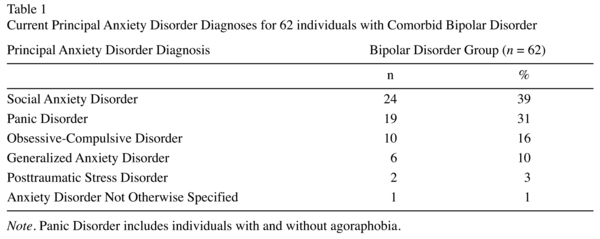 Bipolar Disorder Comorbidity In Anxiety Disorders Relationship To