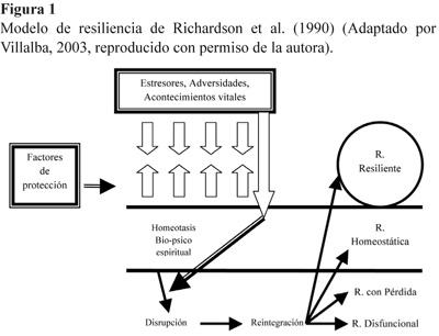 La reintegración resiliente