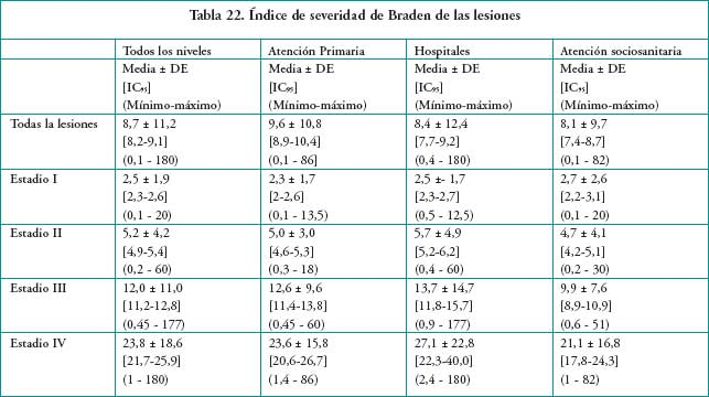 2 Estudio Nacional de Prevalencia de lceras por Presin