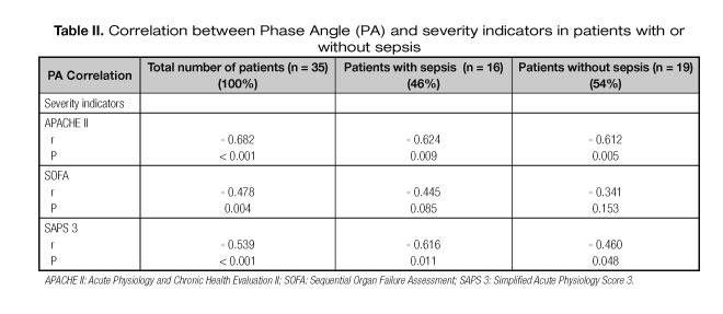 escore prognostico sofa beach cottage table angulo de fase e indice onodera en pacientes criticamente enfermos discussion
