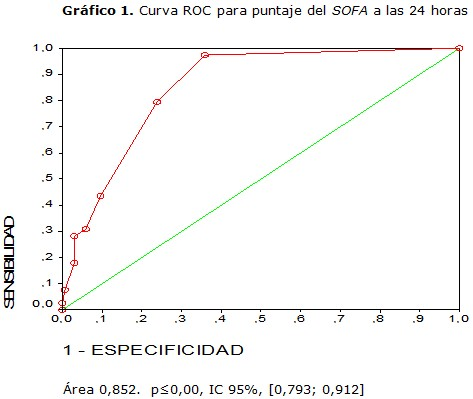 sofa score calculator excel small sectional pieces valor pronostico de la escala en pacientes quirurgicos graves curva roc obtenida a partir los indicadores sensibilidad y especificidad del las 48 horas se muestra continuacion