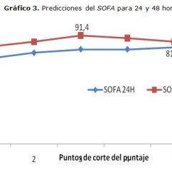 Sofa Score Calculator Excel Flexsteel Thornton Sectional Valor Pronostico De La Escala En Pacientes Quirurgicos Graves Cambio El Porcentaje Aciertos Del Las 48 Horas Mejora Hasta Punto 3 Y A Partir Ahi Vuelve Decrecer Grafico