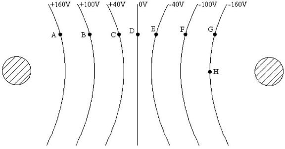 Equipotential Surfaces: The equipotential surfaces for two