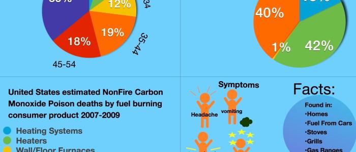 Infographic: Carbon Monoxide Deaths Data