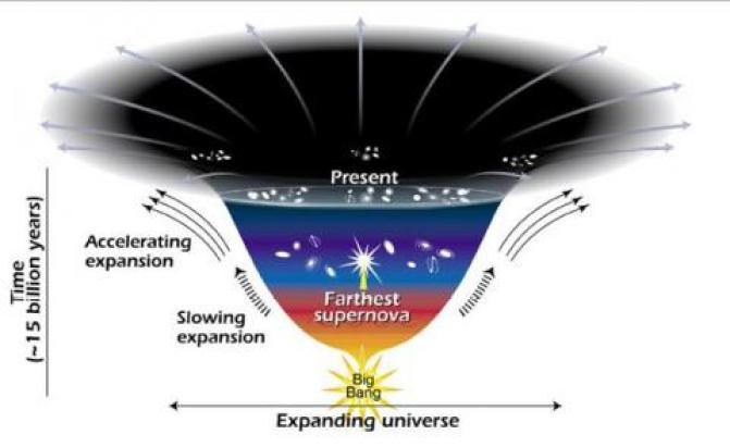 Image result for dark energy""