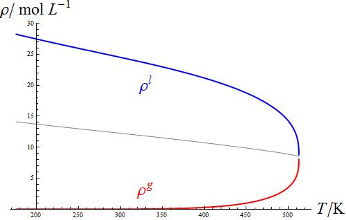 気体の G の P 依存性のグラフ、...