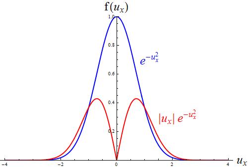 関数の概形