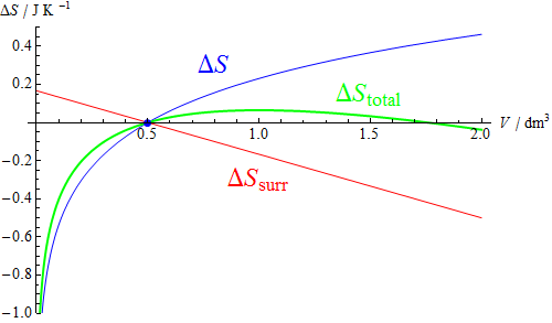 体積膨張に伴うエントロピー変化