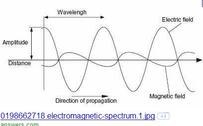 Picture - em field curves-1