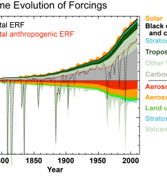 time evolution in effective radiative forcings erfs across the industrial era for anthropogenic and natural forcing mechanisms the terms contributing to  [ 4096 x 2688 Pixel ]