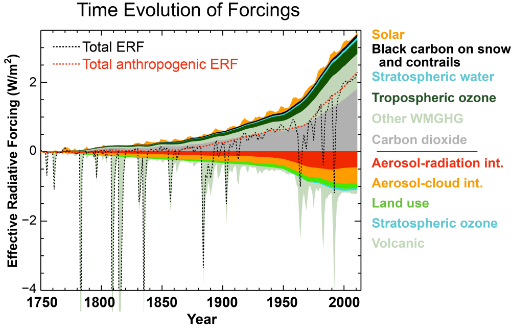 medium resolution of time evolution in effective radiative forcings erfs across the industrial era for anthropogenic and natural forcing mechanisms the terms contributing to