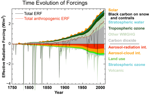 small resolution of time evolution in effective radiative forcings erfs across the industrial era for anthropogenic and natural forcing mechanisms the terms contributing to