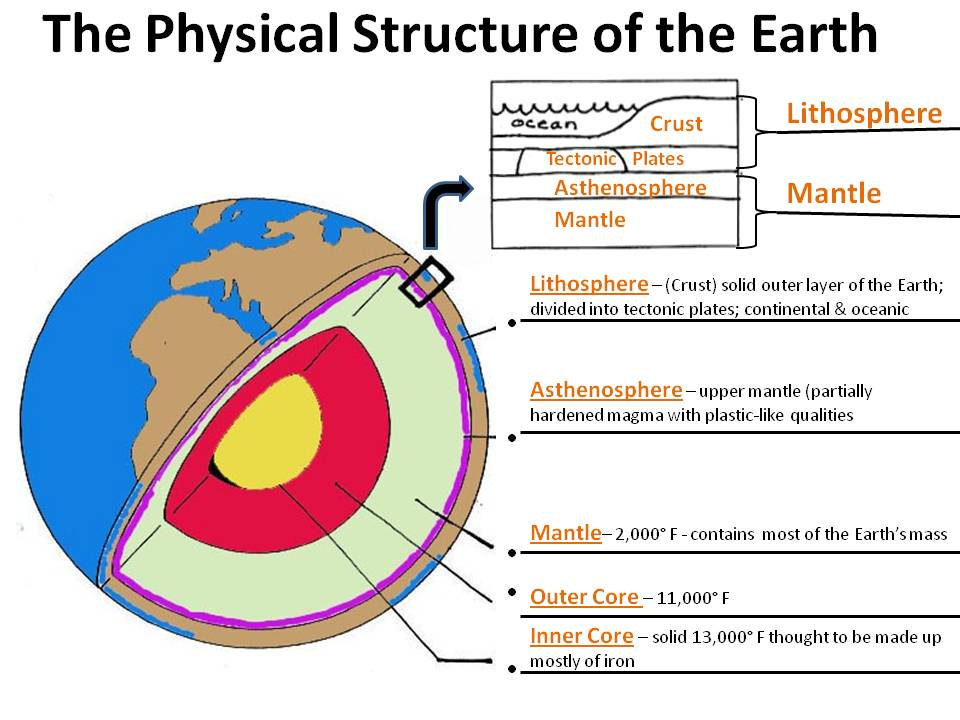 structure of the earth diagram honeywell wire layers project