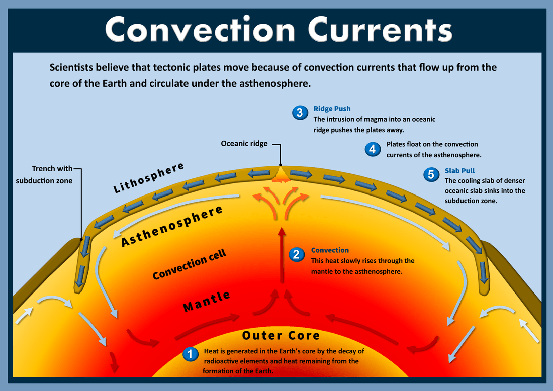 Convection Currents