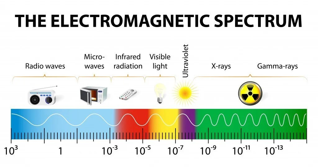 Can Electromagnetic Radiation Have Wavelength Bigger Than