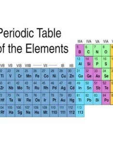 Noble gases trends and patterns  also scienceaid rh