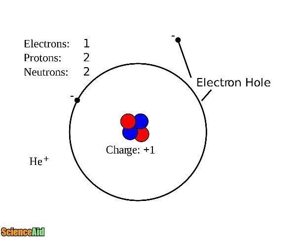 100+ Proton Chemistry