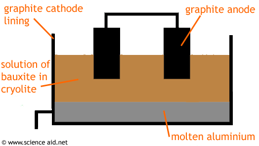 how to draw a flow net diagram 2001 chevy cavalier stereo wiring extraction of aluminium by electrolysis - scienceaid