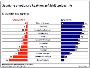 Nur knapp vor der Gentechnik - Die Rangliste der Sympathien von den Meinungsforschern ermittelt.