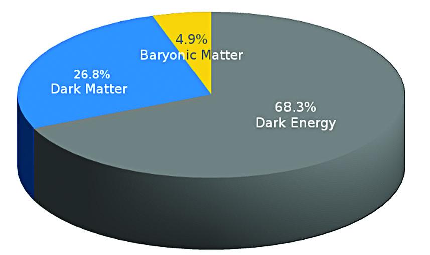 4.9% Baryonic Matter, 26.8% Dark Matter, 68.3% Dark Energy