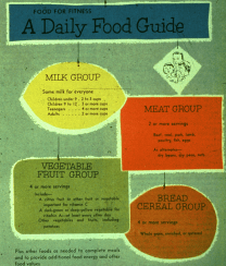 The 1956 to 1970s Food for Fitness, A Daily Food Guide (Basic Four)