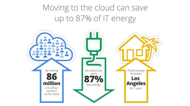 Is the Cloud the Greenest Way to Go?