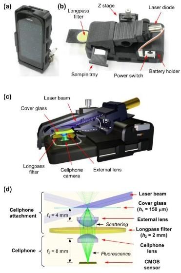 Smartphone 'microscope' can detect a single virus, nanoparticles