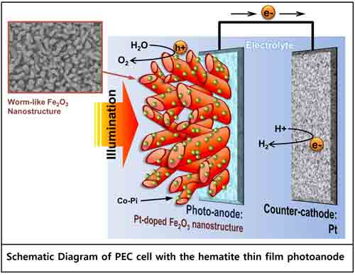 Wormy photoanode breaks record for solar hydrogen production efficiency