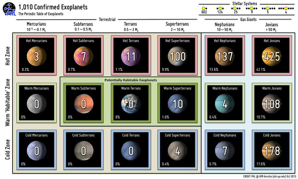 One thousand exoplanets in two decades