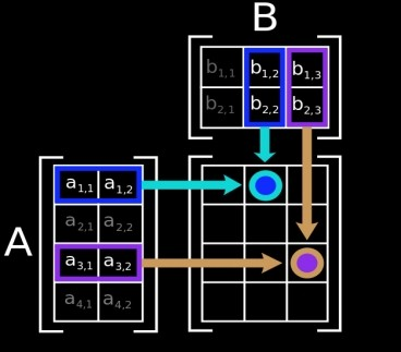 Matrices have broad ramifications in computer science