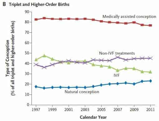 Fertility treatments keep multiple births high