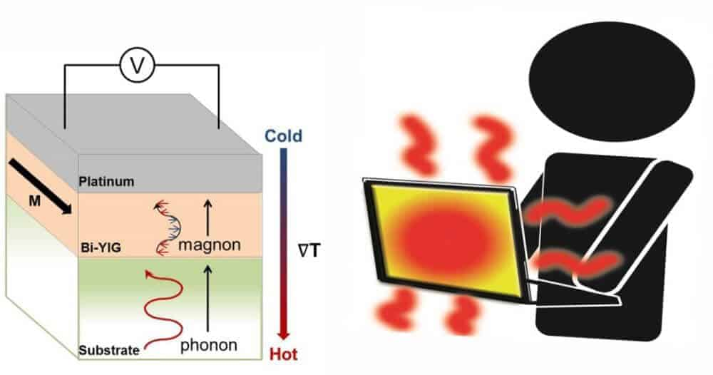 Spintronic Thermoelectric Power Generators