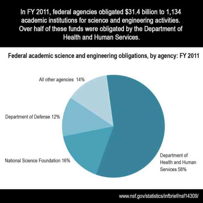 Federal science and engineering obligations to universities, colleges fell 11% in FY 2011
