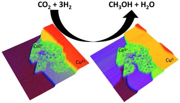 Catalyst Efficiently Converts CO2 to Methanol