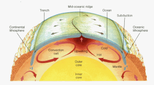 mantle_convection_cell