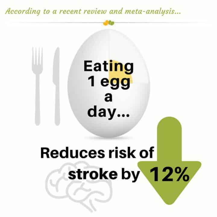 One egg per day associated with 12 percent reduced risk of stroke