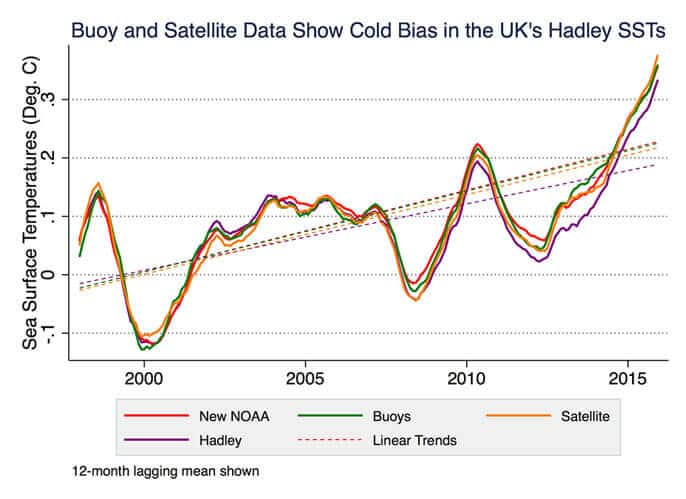 Global warming hiatus disproved — again