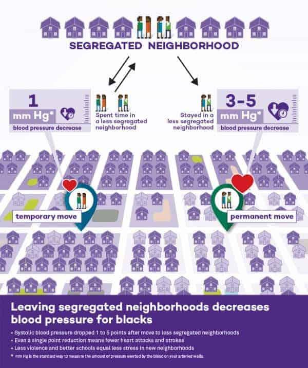 Leaving segregated neighborhoods reduces blood pressure for blacks
