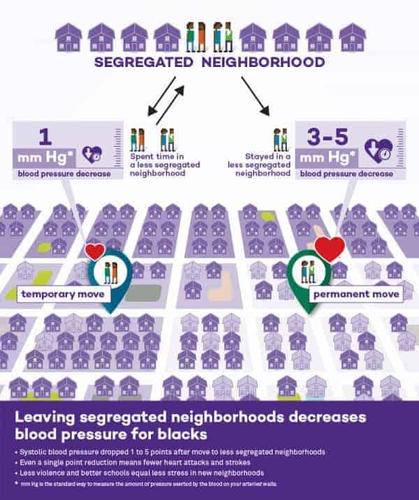 Leaving segregated neighborhoods reduces blood pressure for blacks