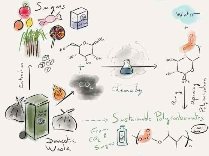 Scientists make plastic from sugar and carbon dioxide