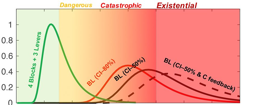 New Climate Risk Classification Created to Account for Potential Existential Threats