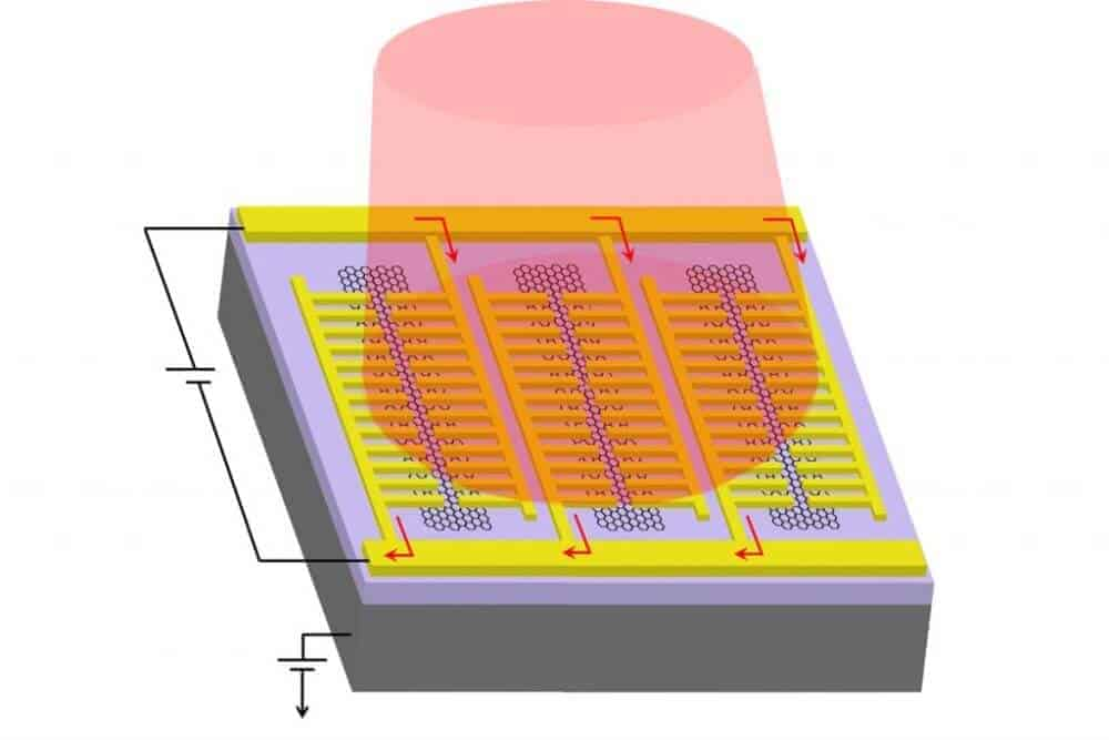 New photodetector could improve night vision, thermal sensing and medical imaging