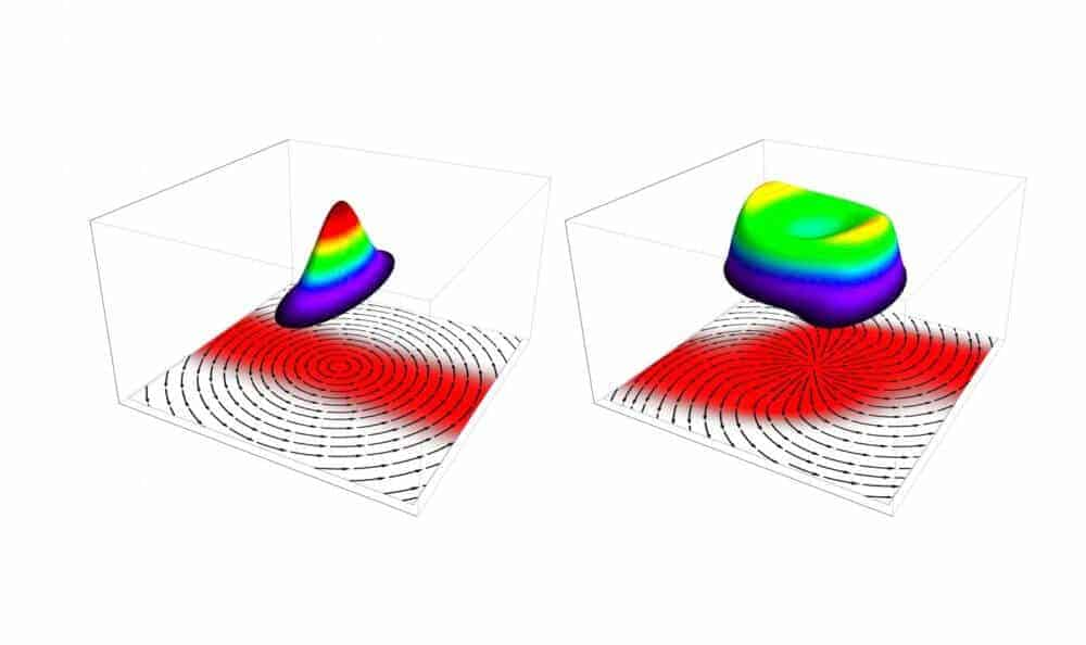 When fluid flows almost as fast as light -- with quantum rotation