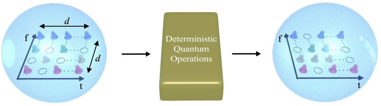 Researchers build transistor-like gate for quantum information processing -- with qudits