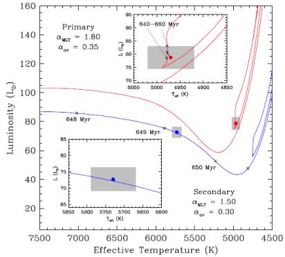 """Farb-Helligkeits-Diagramm mit den Entwicklungspfaden von Capella Aa (""""Primary"""") und Ab (""""Secondary""""). Aa (rote Linie) war bereits Roter Riese (oben rechts) und befindet sich derzeit während des Helium-Brennens im Red Clump, während sich Ab (blaue Linie) gerade zügig Richtung Roter Riese entwickelt."""