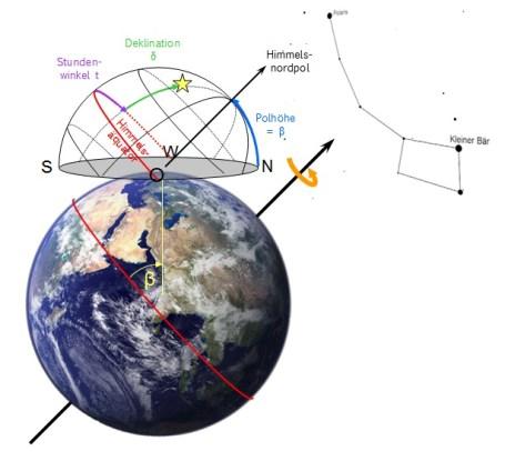 Äquatoriales Koordinatensystem für nördliche Breite β. Bild: Autor, Erde: Pexels.com gemeinfrei.
