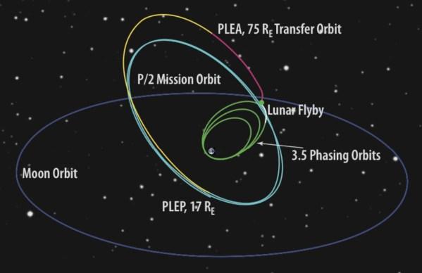 TESS-Missions-Orbit (P/2) und der Weg dorthin (siehe Text). Bild: NASA/MIT [1]