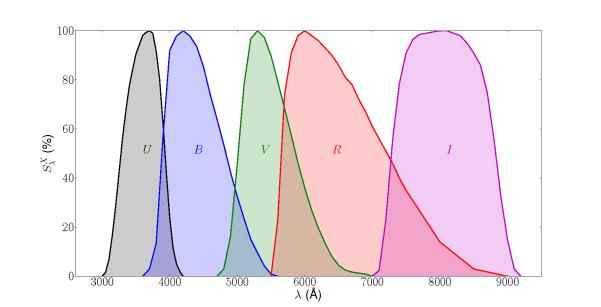 Filtertransmissionskurven für die U, B, V, R, I-Filter. x-Achse: Lichtwellenlänge, y-Achse: Durchlässigkeit in Prozent. Bild: arXiv:1411.3596